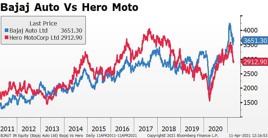 Rajiv Bajaj On Overtaking Hero MotoCorp