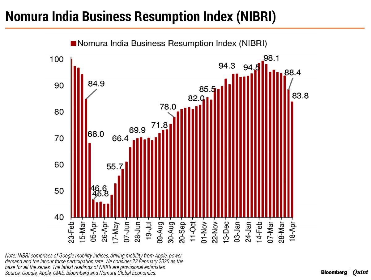 https://gumlet.assettype.com/bloombergquint%2F2021-04%2Fe1a3f2ff-afe8-4e11-b938-f12b45a1df47%2FNomura_India_Business_Resumption_Index__NIBRI_.png?auto=format&q=35&w=1200