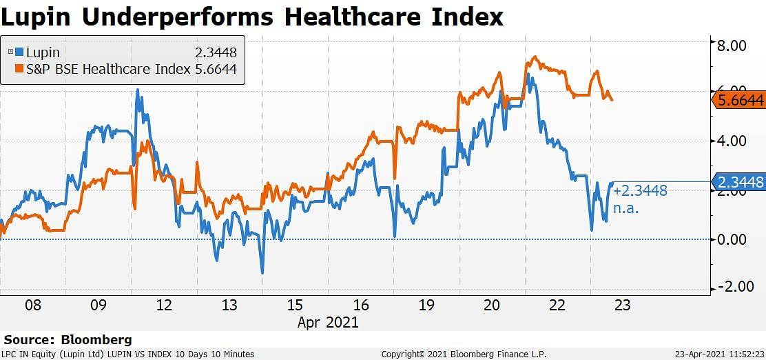 Heartburn Drug Approval For Rival Negative For Lupin, Says Jefferies