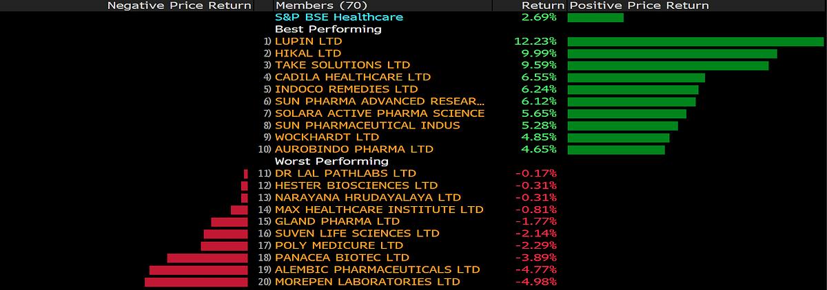 Sun Pharma, Lupin, Wockhardt, Aurobindo Shares Lead Health Care Rally As RBI Eases Lending
