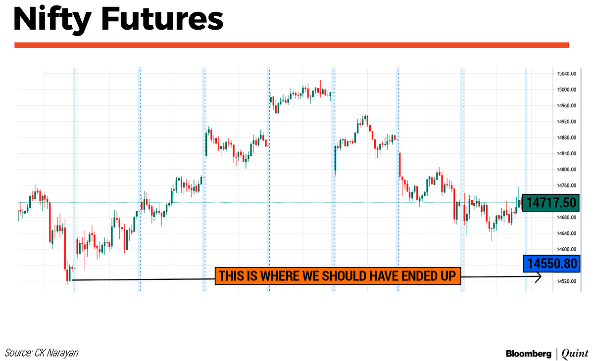 Nifty This Week: Technical Charts And More – Stock-Specific Moves Lie Ahead