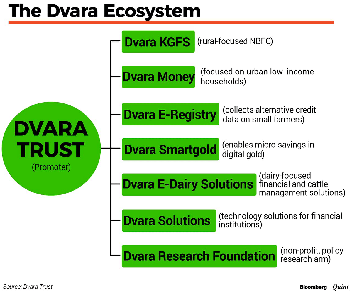 Dvara's Journey Comes Full Circle As It Seeks A Small Bank Licence