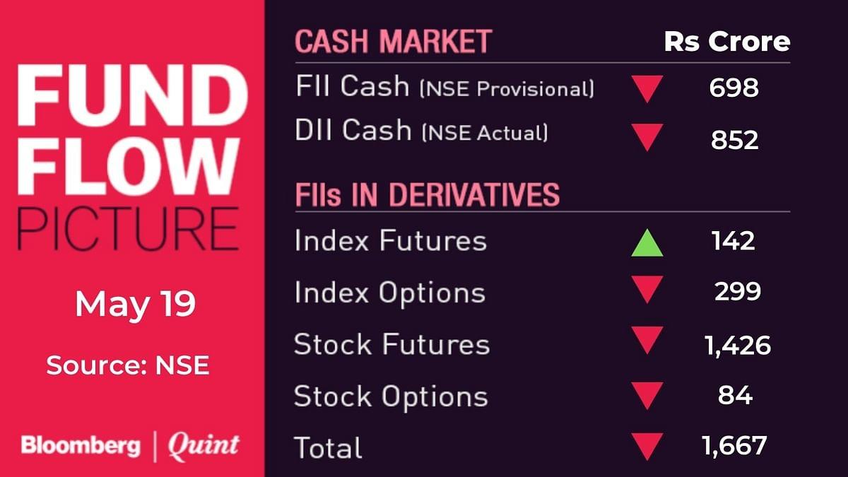 Stocks To Watch: Axis Bank, Fertiliser Stocks, HPCL, Indiabulls Housing, Tata Steel