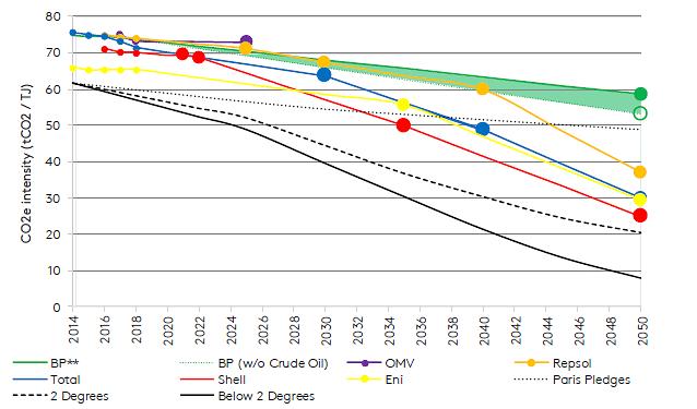"<div class=""paragraphs""><p>European oil and gas companies' emission reduction pledges fall below the goals of the Paris agreement.</p></div><div class=""paragraphs""><p>(Source: Transition Pathway Initiative)</p></div><div class=""paragraphs""><p><br></p></div>"