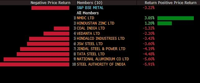 Metal stocks see profit booking after record rally.