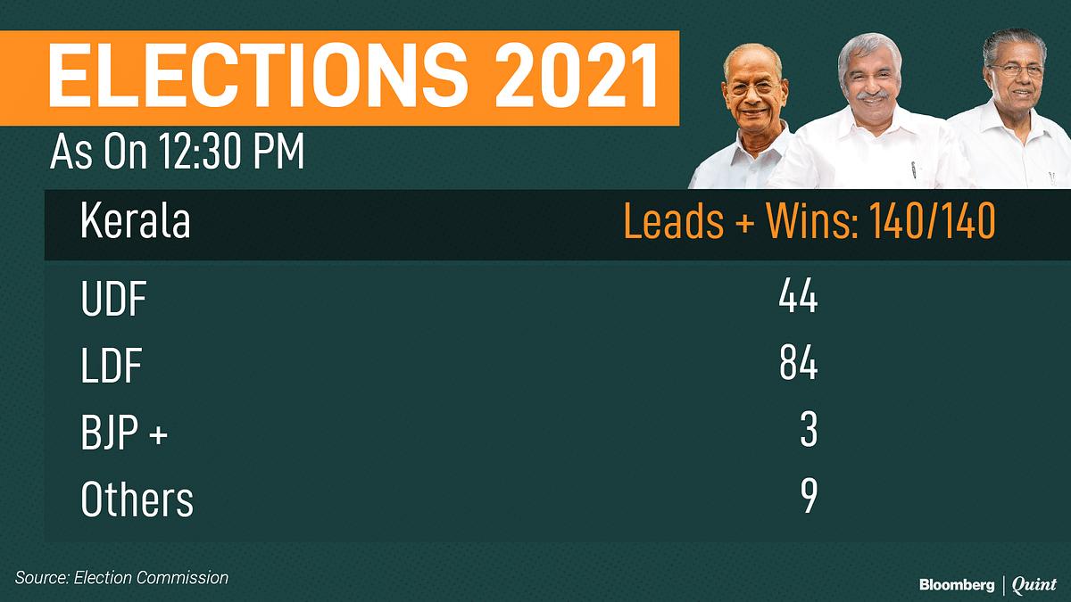 Election Results: Incumbents Win Big In West Bengal, Assam, Kerala; Tamil Nadu Chooses DMK