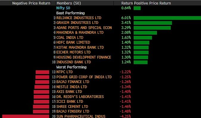Nifty Ends At Record High For A Second Day Led By Reliance; Sensex Logs Best Two-Week Gains Since February
