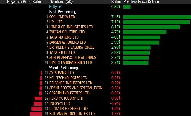 Sensex, Nifty Close Higher; UPL Jumps On CLSA's Bullish Outlook