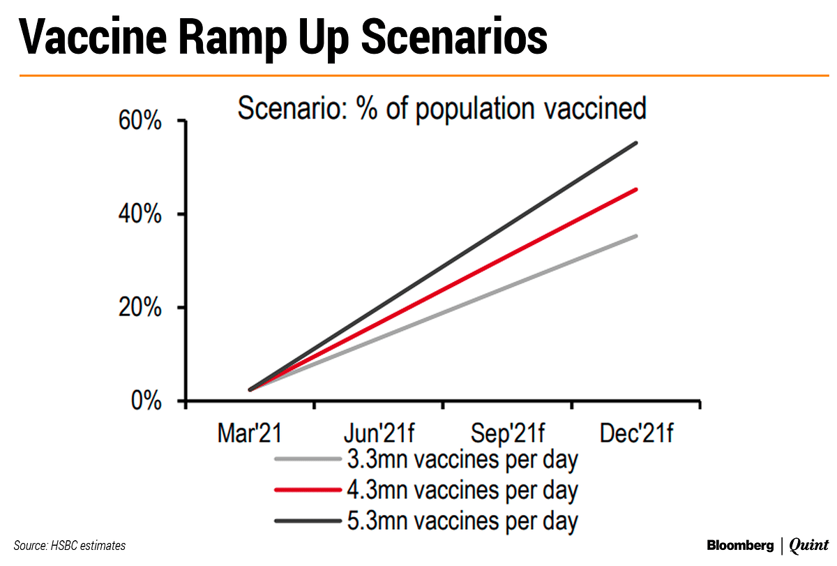 The Who, What, When Of Vaccination In India: BQ Explains