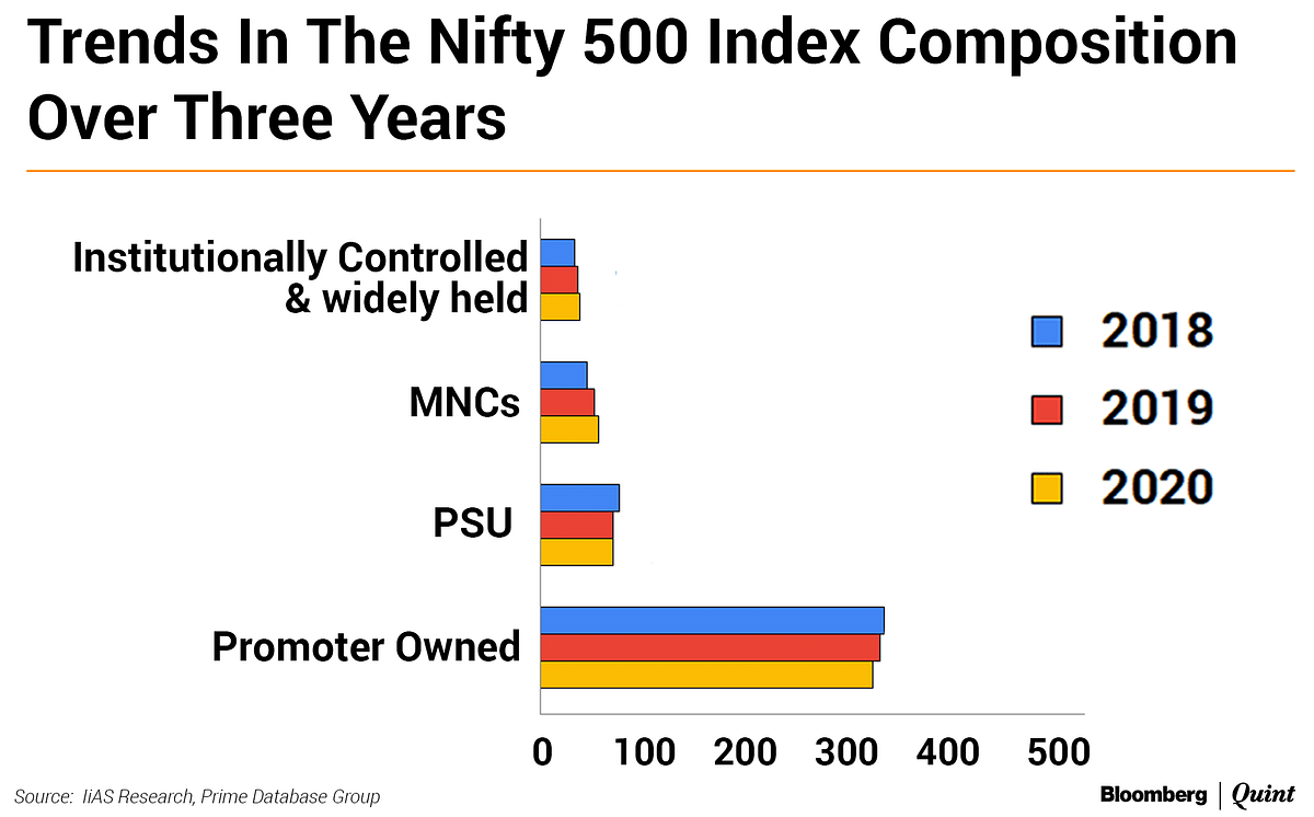 Time For Nifty 500 Boards To Hit Refresh, Says IiAS
