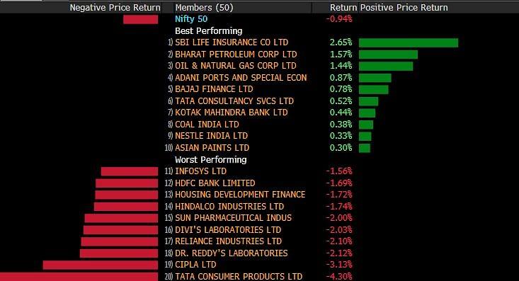 Sensex, Nifty  Close Lower As Pharma Stocks, Reliance Drag