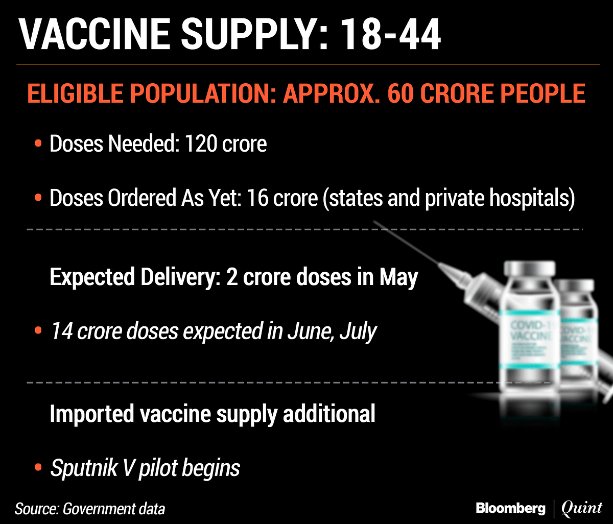 Vaccination Timeline For 18 To 44-Year-Olds