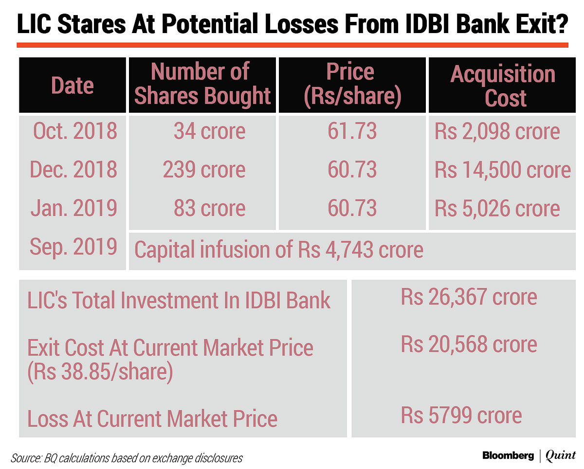 LIC's IDBI Bank Investment: Reluctant And Unprofitable?
