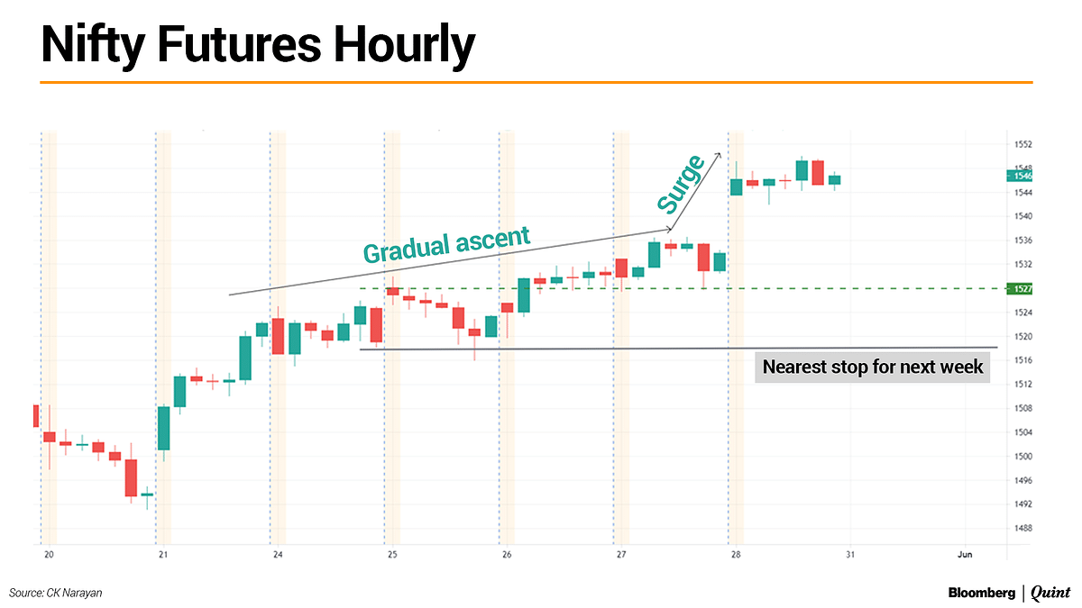 Nifty This Week: Technical Charts And More – At New High, How Much Steam Left For June?