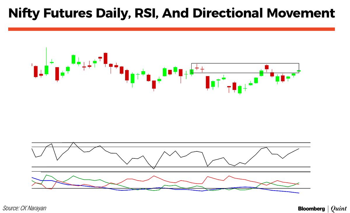 Nifty This Week: Technical Charts And More – Just Stay In The Market, Say The Indices