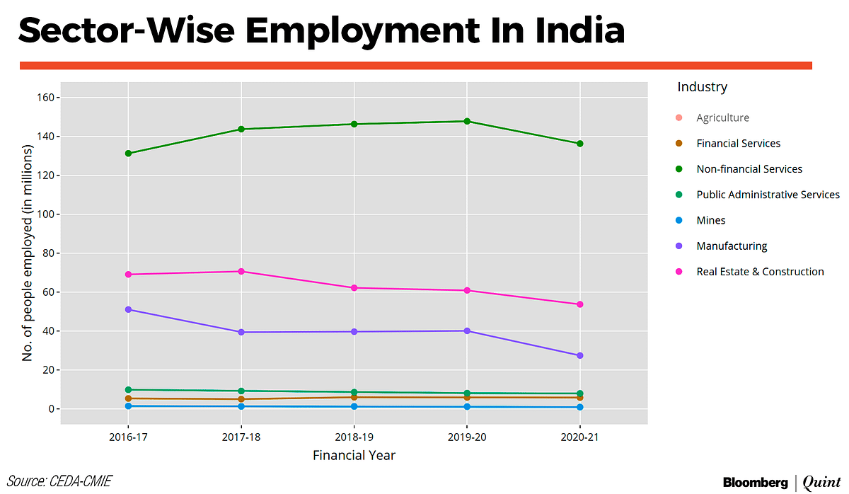 Manufacturing Employment Halves In Five Years: CEDA-CMIE