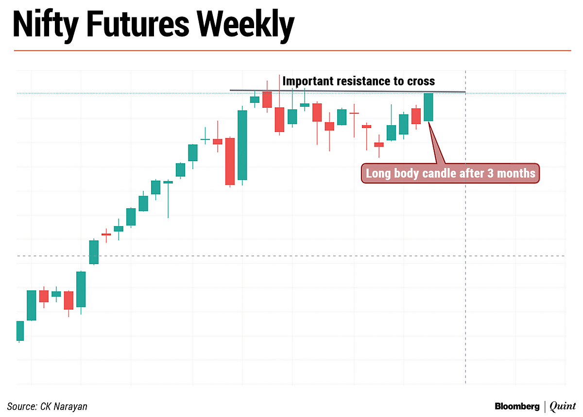 Nifty This Week: Technical Charts And More – The Ingredients Needed To Reach All-Time Highs