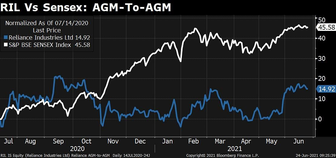 Reliance Shares Fall Ahead Of AGM; Here's What Shareholders Expect