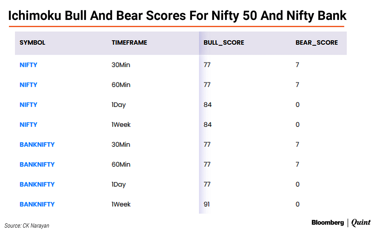 Nifty This Week: Technical Charts And More – Why These Bulls Don't Scare Easy