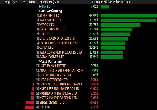 Sensex, Nifty Log Best Quarterly Stretch Since 2015 Despite Three-Day Loss