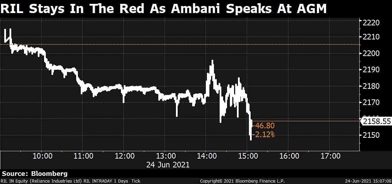 Sensex, Nifty Close Higher Led By IT Stocks; RIL Slips 2.4%