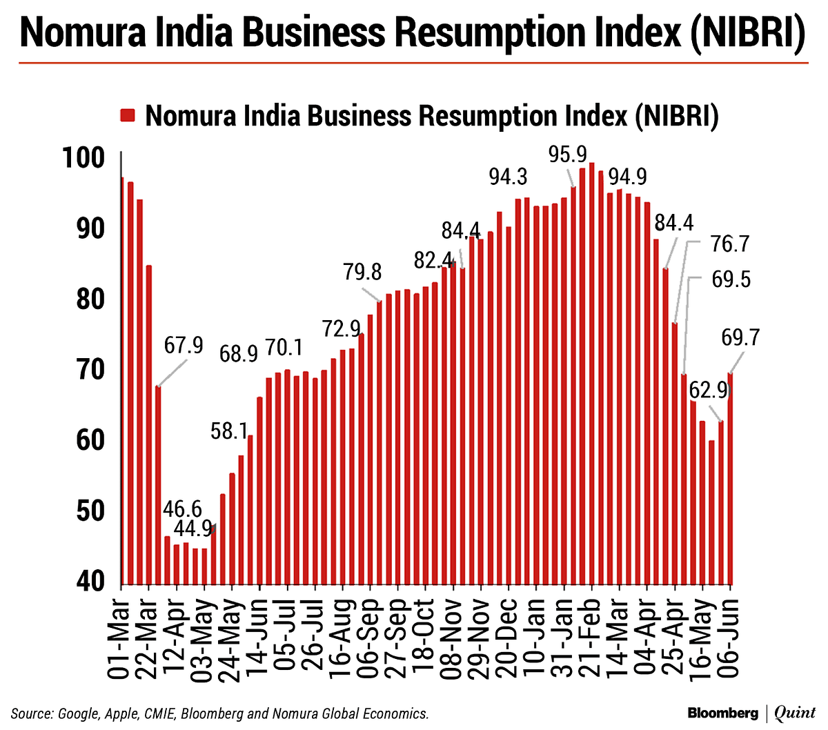 As The Second Wave Ebbs, Indian Economy Turns A Corner