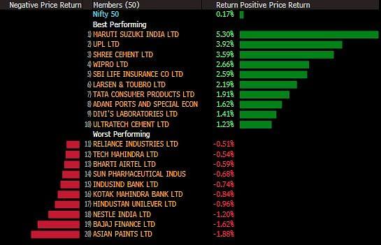 Sensex, Nifty Close Marginally Higher Led By Auto Stocks