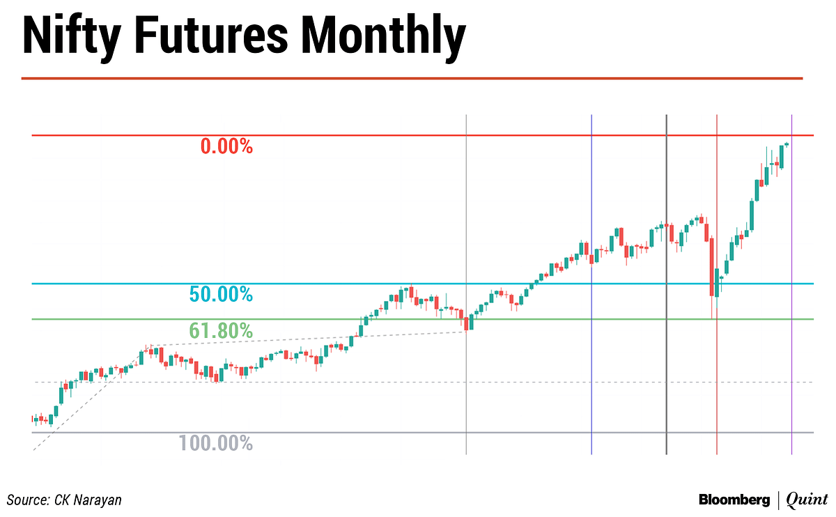 Nifty This Week: Technical Charts And More – Complacency Setting In?