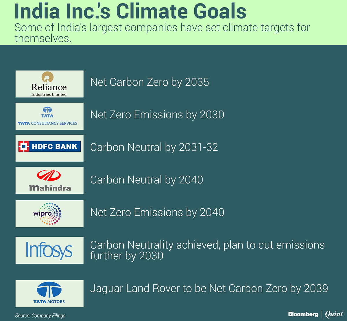 What Net-Zero Means And How Indian Firms Plan To Meet Targets