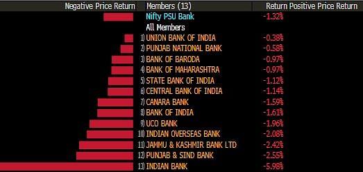 Sensex, Nifty Slide For Second Day; IRCTC Q4 Net Profit Misses Estimates