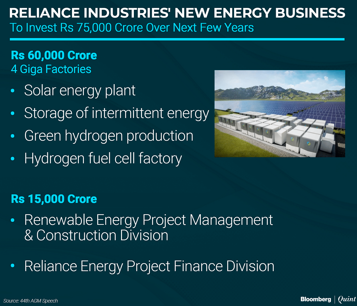 RIL AGM: Reliance Industries Plans To Invest Rs 75,000 Crore In New Energy Business
