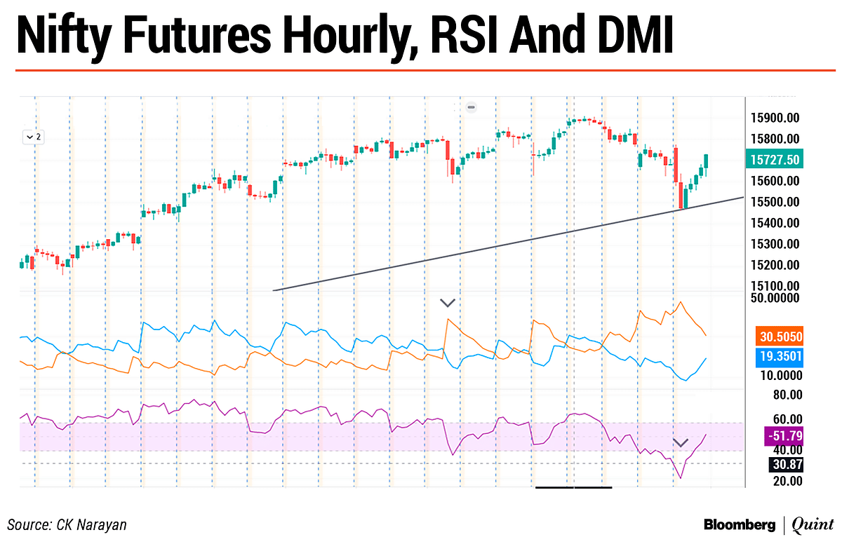 Nifty This Week: Technical Charts And More – A Short-Term Inflection Point