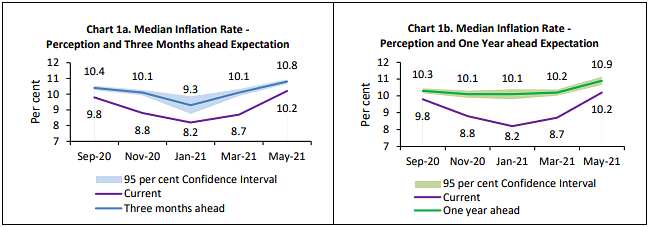 Consumer Confidence Falls To All-Time Low, RBI Survey Shows