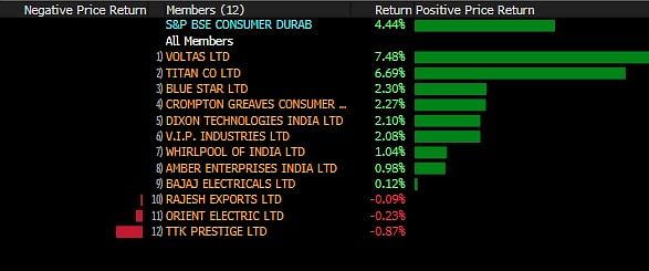 Sensex, Nifty Close At  Record  High Led By Lenders; Titan Jumps 6.7%
