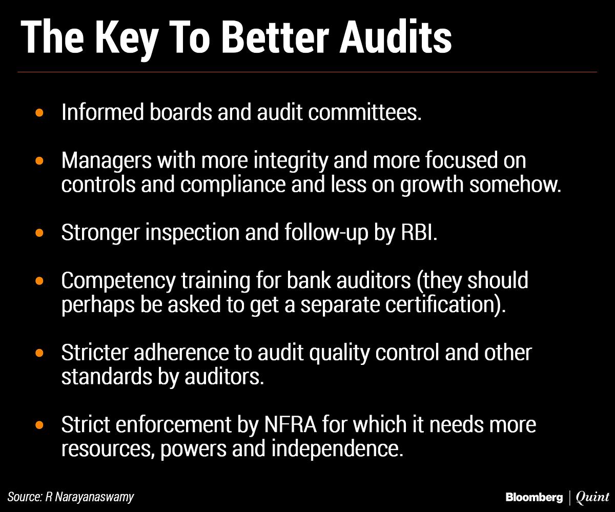 RBI's Bank Audit Fantasy