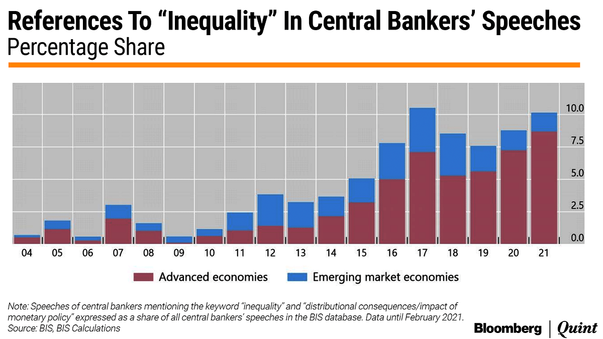 Inequality And The Rise Of Woke Central Bankers
