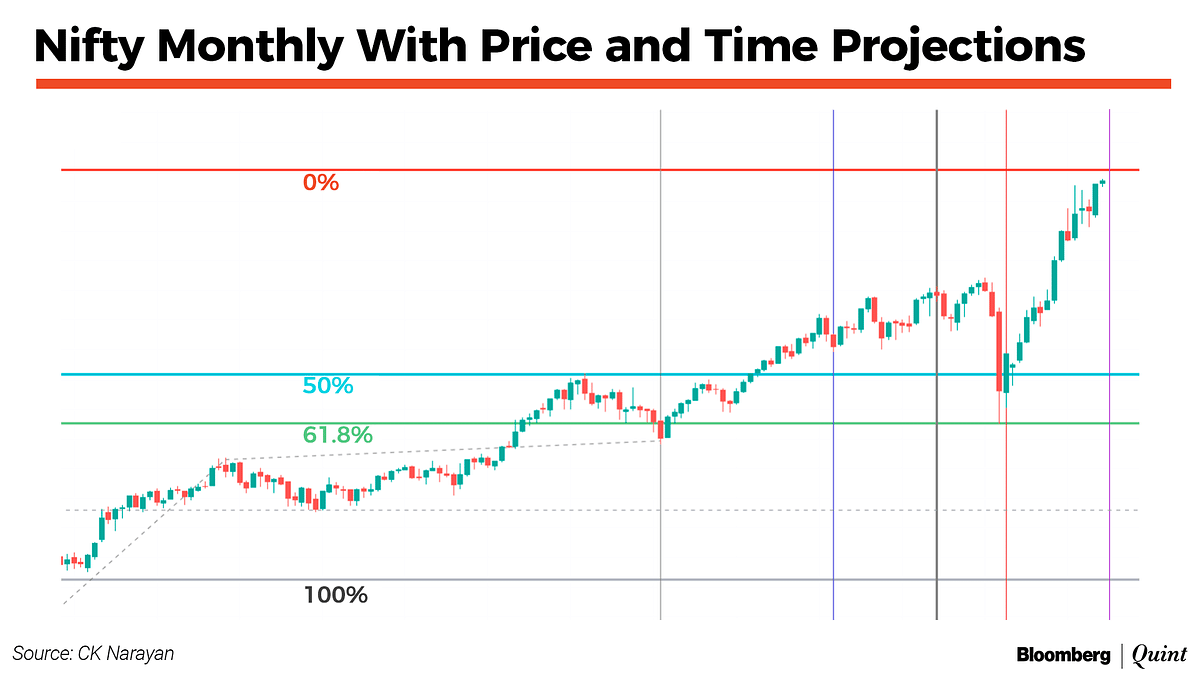 Nifty This Week: Technical Charts And More – Time To Ease Off A Bit?