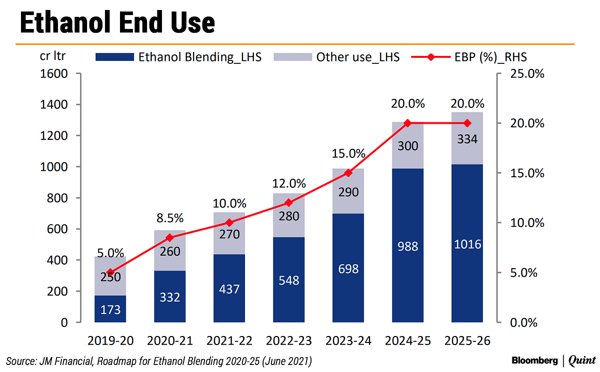 Is India Biting Off More Ethanol Than It Can Spew?