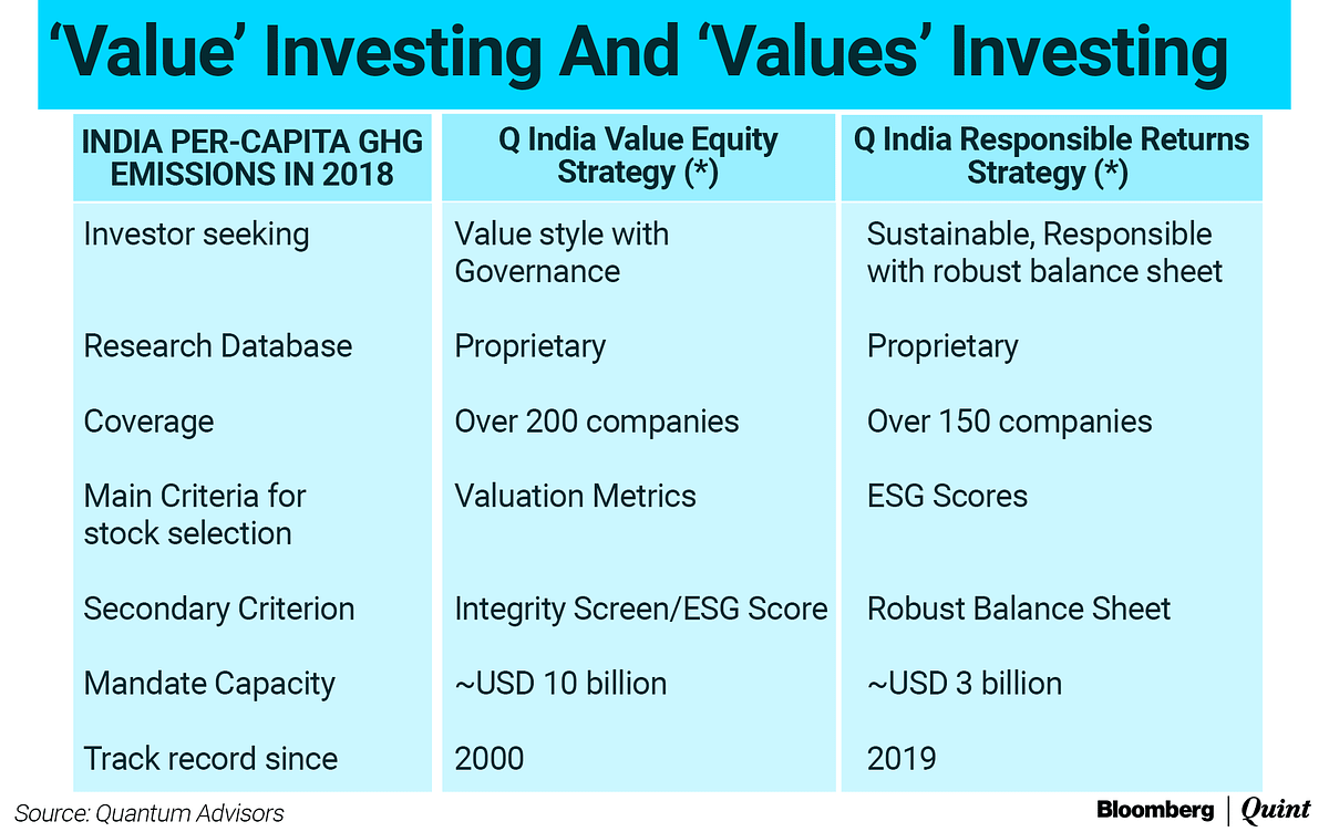 """<div class=""""paragraphs""""><p><em>*For detailed description of Q India Responsible Returns Strategy and Q India Value Equity Strategy such as investment objective, assets allocation pattern, investment strategy and philosophy, associated risk factors and other details please refer to the Disclosure Document available at <a href=""""http://www.qasl.com/"""">www.qasl.com</a></em> <em># Inception data of Quantum India ESG Equity Fund.</em></p></div>"""