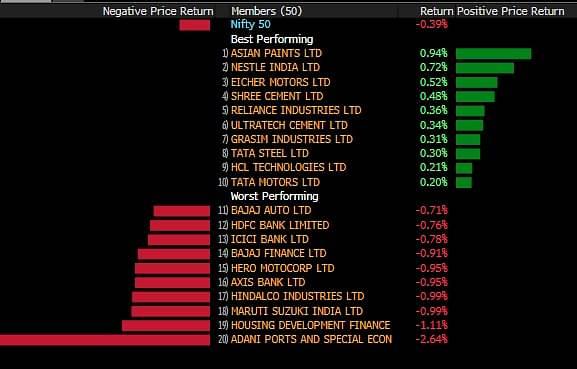 Share Markets Live: Sensex, Nifty Open Lower; Adani Stocks Continue Slide