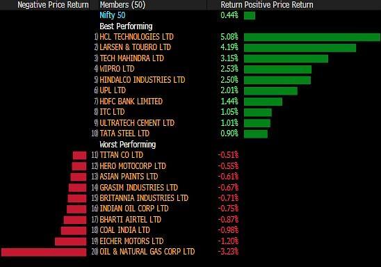 Sensex, Nifty Close At Record High; Real Estate Stocks Surge