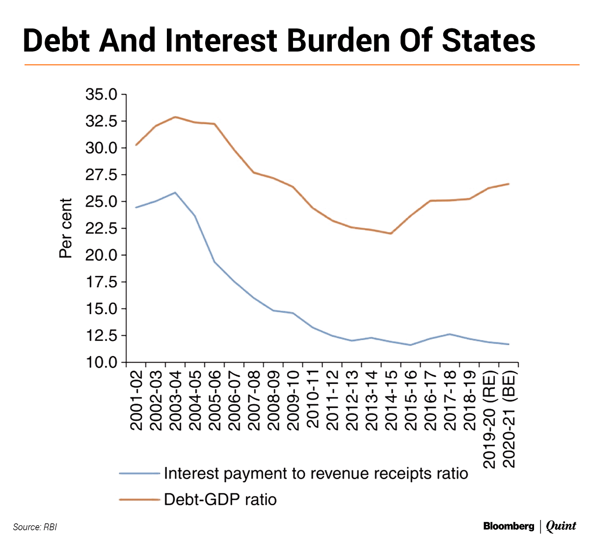 A Return To State Debt Restructuring May Be A Non-Option