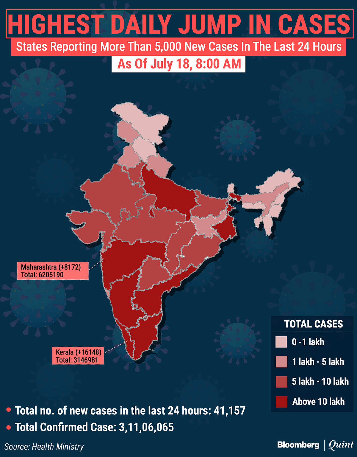 Covid-19 India Updates: India Reports 41,157 New Cases, 518 Deaths In Last 24 Hours