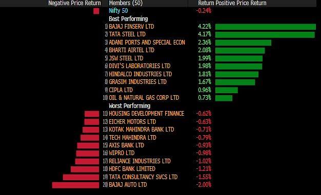 Sensex, Nifty Log Second Weekly Loss Amid Global Virus Worries