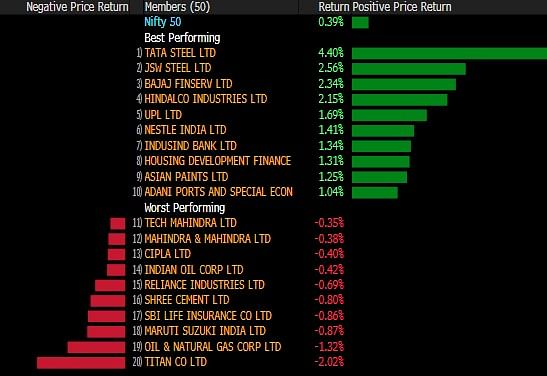 Sensex, Nifty Close At Record High As Investors Shift Focus To Earnings