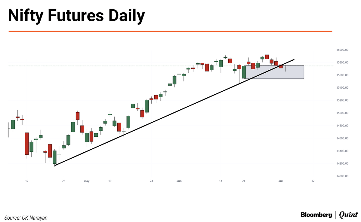 Nifty This Week: Technical Charts And More –  There's Been A Very Quiet Change In Pattern