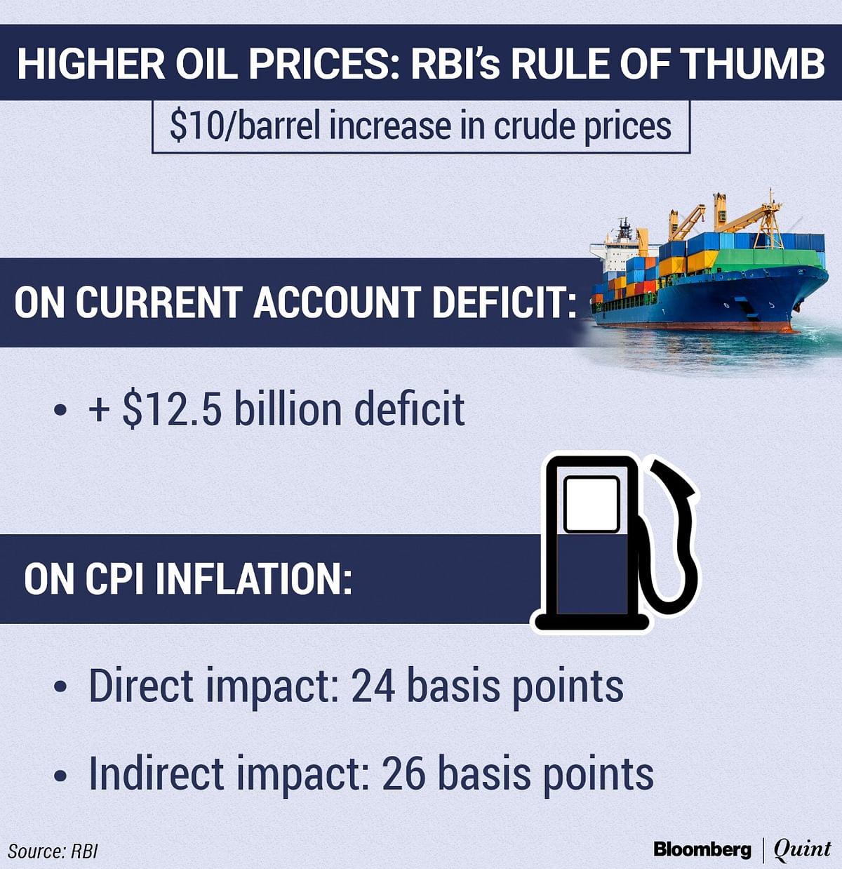 How Rising Oil Prices Impact The Indian Economy