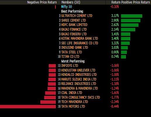 Sensex, Nifty End Marginally Lower As Tata Motors, Reliance, IT Stocks Drag