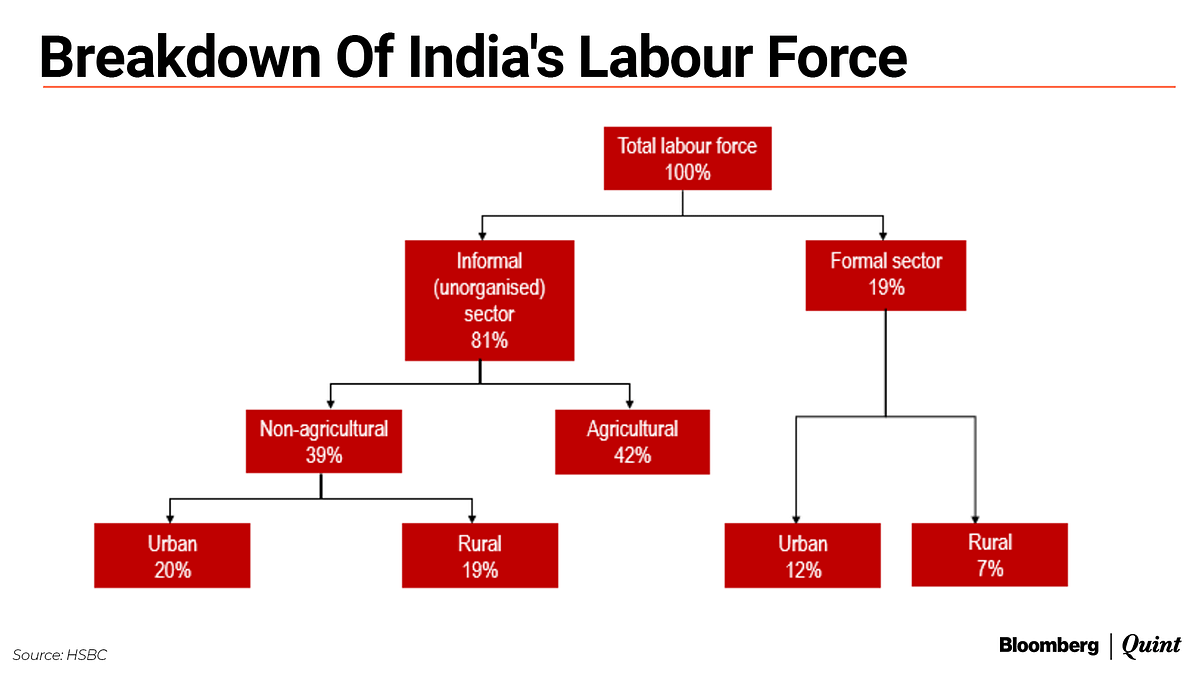 Post-Covid, India's Weakest Link May Be Its Informal Sector