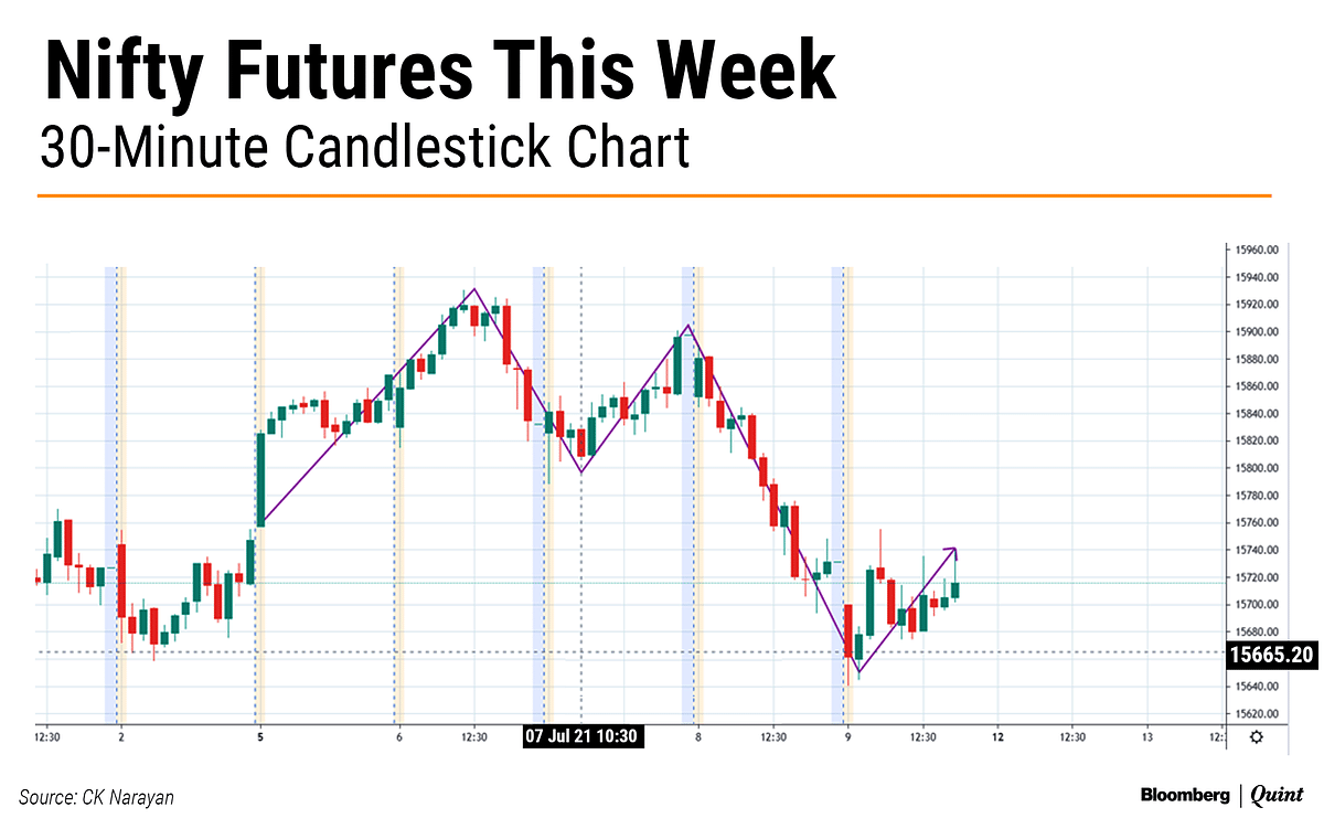 Nifty This Week: Technical Charts And More – Shape The Market Future, Inaction Will Hurt